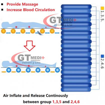 Ripple Strip Alternating Pressure Air Mattress Hospital Massage Sickbed + Pump